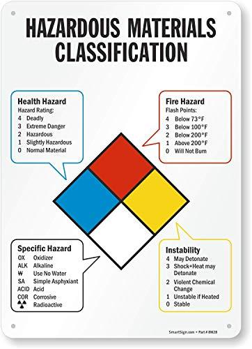 Nfpa Hazardous Materials - SmartSign