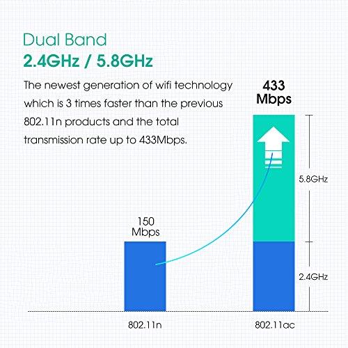 Wifi Adapter Wireless Usb Adapter Dual Band 5G/2.4G With 2dBi AC 600Mbps External Antenna Network Card Support Desktop,Laptop, Windows XP,Windows Vista,win7,Win8,Win10,Mac OS X 10.6-10.13 by EDUPLINK (Image #2)