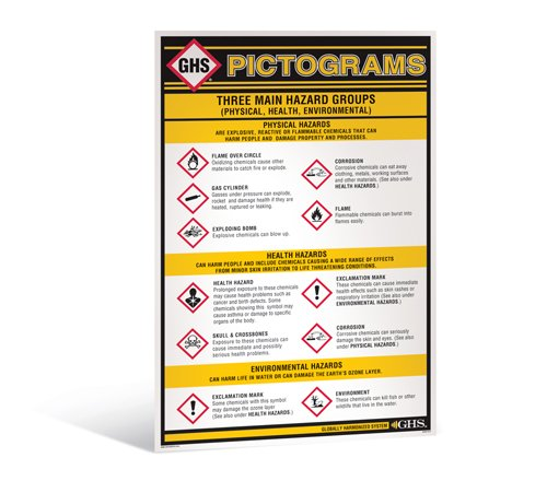 GHS/HazCom 2012: GHS Wall Pictogram Chart, 24'' x 36'' by Incom Manufacturing