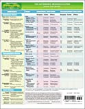 MemoCharts Pharmacology: The Autonomic Nervous System (review chart)