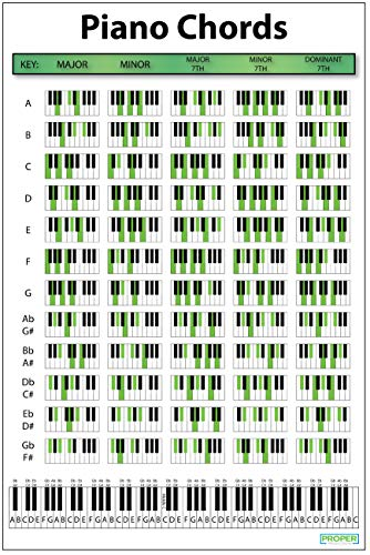 Piano Chord Chart Poster (18
