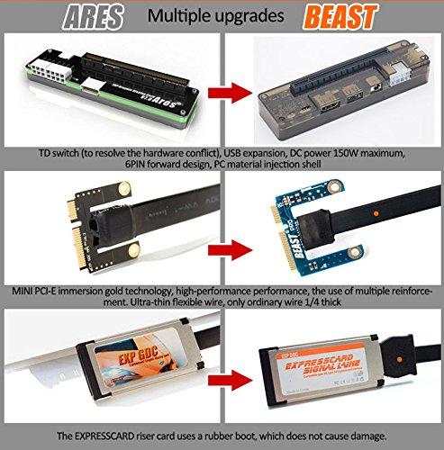 EXP GDC Externa para portátil PCI-E Tarjeta gráfica: Amazon.es: Informática