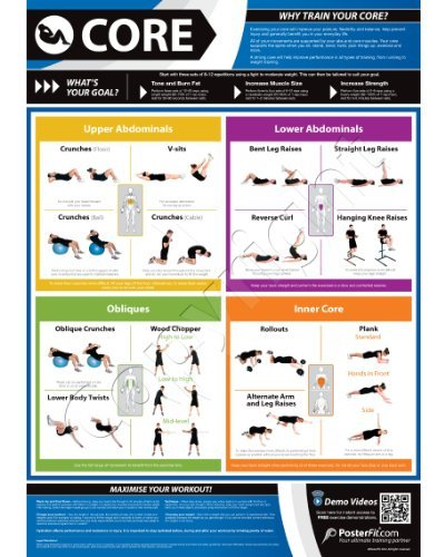 "Core Exercise Gym Poster - 33.5"" X 24"" - Laminated with on-line video training support"