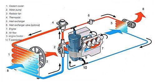 vvkb 230 V Diesel Motor anticongelante precalentamiento 3000 W titan-p5: Amazon.es: Coche y moto