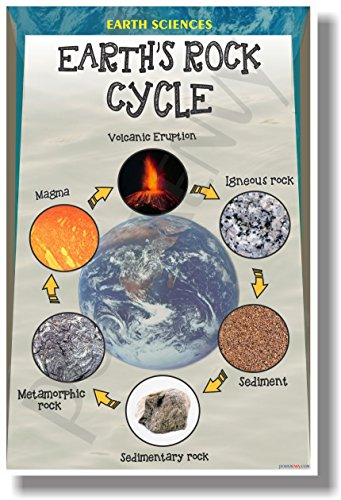The Rock Cycle - New Classroom Geology Science Poster