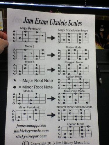Ukulele Scales ()