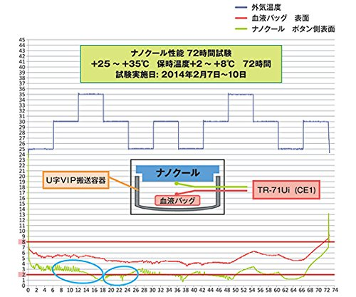 Tメディカルパッケージ3-5227-01ナノクールシステム(瞬間冷却保温輸送システム)本体蓋セット(48hr保持) B07BD2QXK4