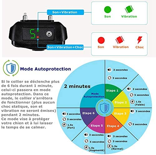 GLEADING Collier Anti Aboiement, Version 2020 avec Vibration, Son et Choc Electrique, Module de Détection Intelligente d'Aboiement Collier pour Petits, Moyens et Grands Chiens