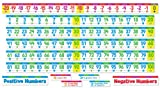 Scholastic Classroom Resources Number Line Bulletin Board (SC553078)