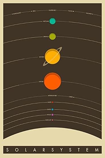 Amazon.com: The Solar System Poster 24 x 36in: Posters & Prints