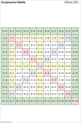 Mathematik-Poster: 4 Poster für das 1. und 2. Schuljahr Punktefelder ...