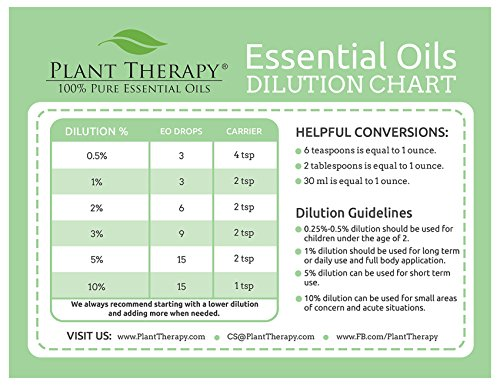 Dilution Chart Magnet