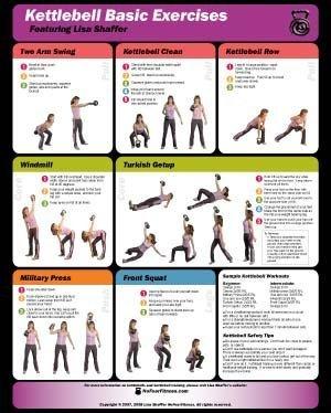 Kettlebell Wand Diagramm von No Fear Fitness
