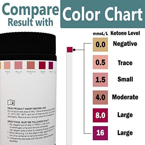 Wondview Ketone Test Strips: Testing Ketosis Based on Your Urine, 100 Ketone Urinalysis Tester Strips 3