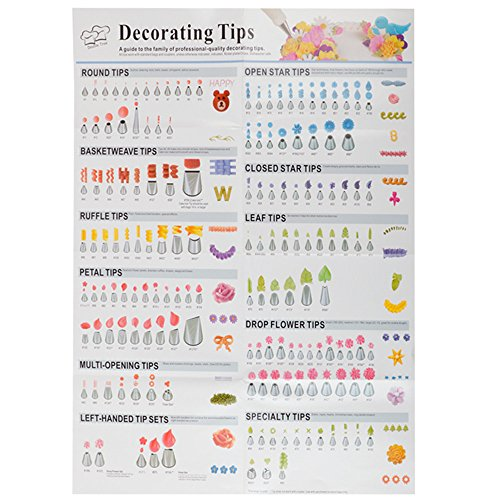 A Guide To The Family Of Professional-Quality Cake Decorating Tips Poster Baking Tools Icing Piping Pastry Nozzles Instructions (Tips Poster)