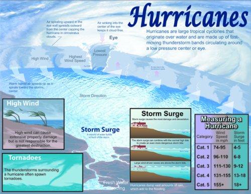 Carson Dellosa Mark Twain Hurricanes Chart (414007)