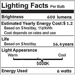 CRLight Dimmable LED Candelabra Bulb 60W Equivalen