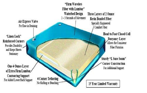 90 Waveless Waterbed Mattress For Queen Size 60 X 84