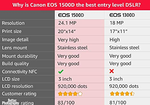 Canon EOS 1500D 24.1 Digital SLR Camera (Black) with EF S18-55 is II Lens 2