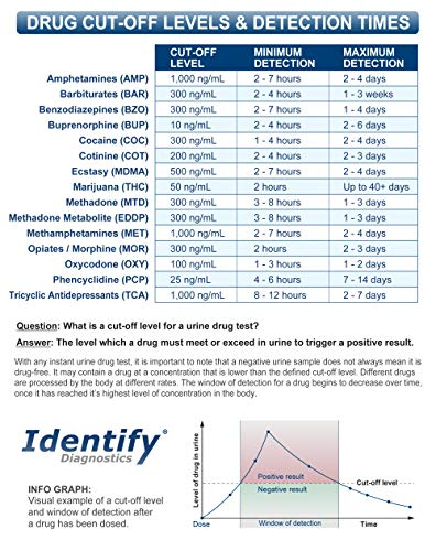 5 Pack Identify Diagnostics 6 Panel Drug Test Cup Testing Instantly for 6 Different Drugs: (THC), (OXY), (MOP), (COC), (BZO), (AMP) #ID-CP6 by Identify Diagnostics (Image #5)