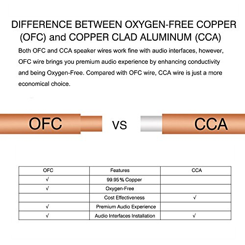 TYUMEN 18 AWG Gauge 2 Conductor Stranded 40 FT Roll Speaker Zip Wire Car Home Audio Cable, 99.95% Oxygen Free Copper Wires, White by Tyumen (Image #1)