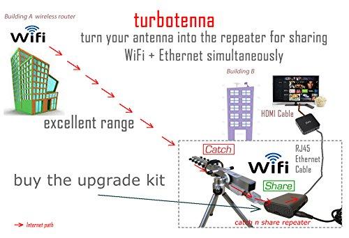 NextG USB-Yagi Plug & Play 11N Long Range WiFi antenna 2200mW by Turbotenna (Image #7)'