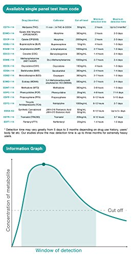 Easy @ Home Marijuana (thc) Kit de pruebas de drogas de un solo panel - Envoltura individual Kit de pruebas de drogas de orina THC con pantalla de un solo panel - 10 pruebas