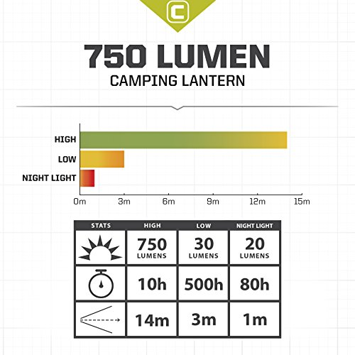 CORE 750 Lumen CREE LED Battery Bright Camping Lantern