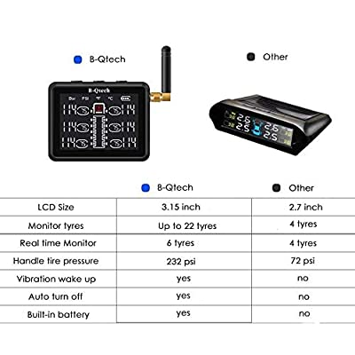 B-Qtech TPMS Tire Pressure Monitoring System, 3.15 inch Full Screen Wireless RV Truck Trailers with TPMS 12 Sensors for MotorHomes Tow Motorcoaches Bus Support Max 22 Tyres(0~232PSI): Automotive