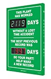 SCK119 Digi-Day Electronic Scoreboard,''THIS PLANT HAS WORKED DAYS WITHOUT A LOST TIME ACCIDENT - THE BEST PREVIOUS RECORD WAS DAYS - DO YOUR PART! HELP MAKE A NEW RECORD''