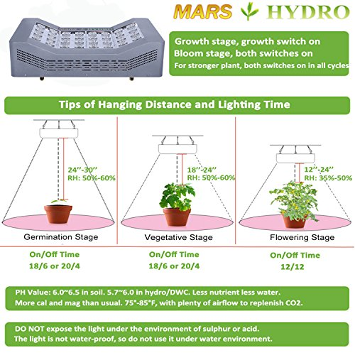515soJyEEaL - MarsHydro Led Grow Light - Pro II Cree 640W Full Spectrum for Hydroponics Indoor Greenhouse Plants Veg and Flower