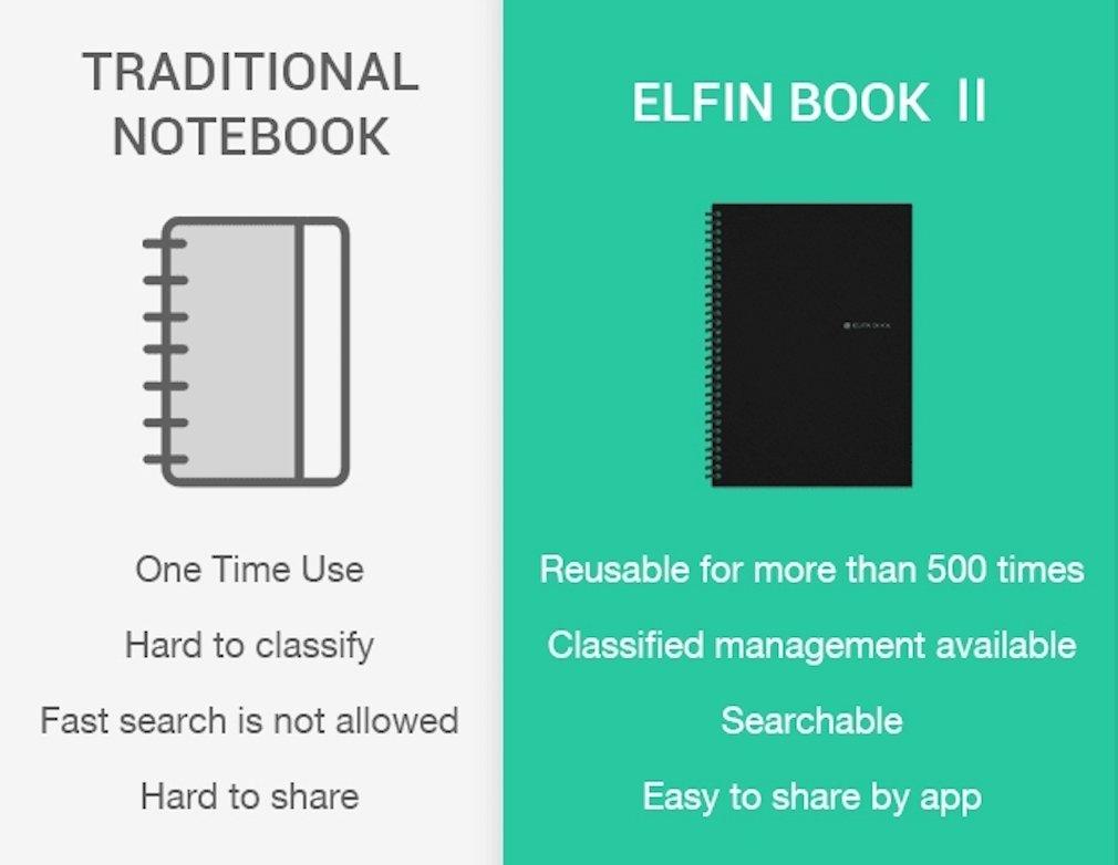 elfinbook Everlast Smart portátil 2.0, almacenamiento en la nube, Evernote almacenamiento, water-to-erase, reutilizable Everlast Notebook, ...