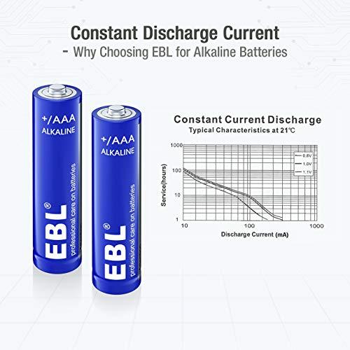 EBL Alkaline AAA Batteries (28 Count) - 1.5V Triple A Long-Lasting Alkaline Battery with Long-life Shelf Life