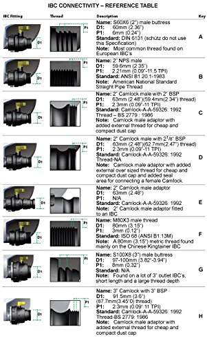 Ibc Tote Tank Adapter ★ Best Value ★ Top Picks