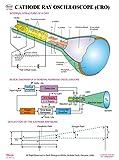 Dbios Digitally Printed Laminated Poster Cathode Ray Oscilloscope Education Wall Charts