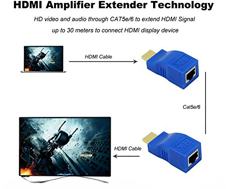 HDMI Extender, H-COME Up to 100ft HDMI Ethernet Network Extender Adapter Over RJ45 Cat5-e Cat6 Cable (Transmitter + Receiver, 1 Port RJ45) by H-COME (Image #5)