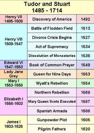 Tudor and Stuart Laminated History Timeline: Amazon.co.uk: H Y ...
