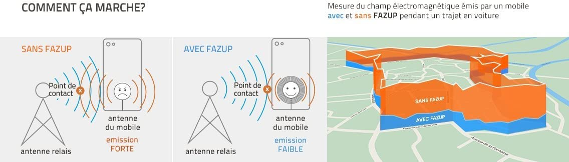 FAZUP - Parche Anti Ondas Móviles: Amazon.es: Electrónica