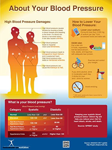 Exam Room Blood Pressure Poster 12x18