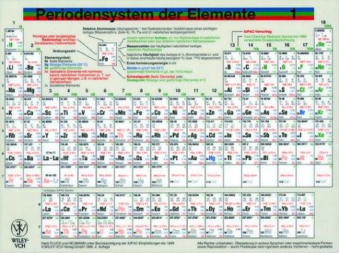Periodensystem der Elemente. Tafel