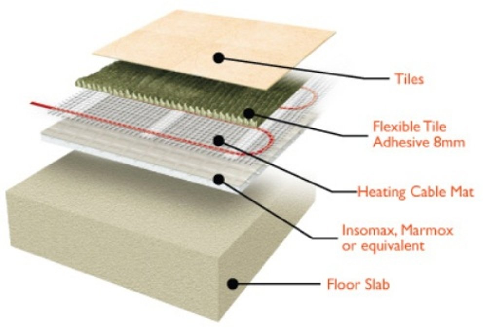 Erhm 30 30 Sqft 120v Electric Tile Radiant Floor Heating Mat