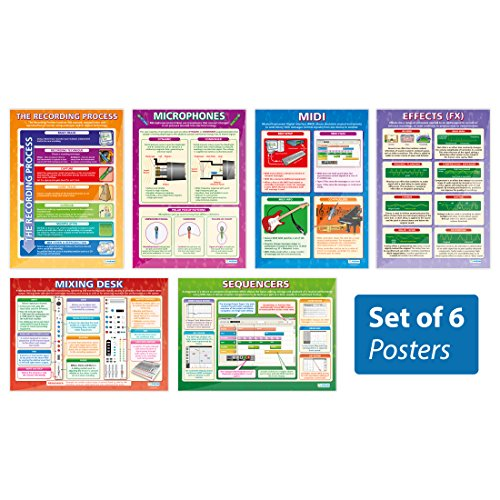 (Music Technology Posters - Set of 6 | Music Posters | Laminated Gloss Paper Measuring 33