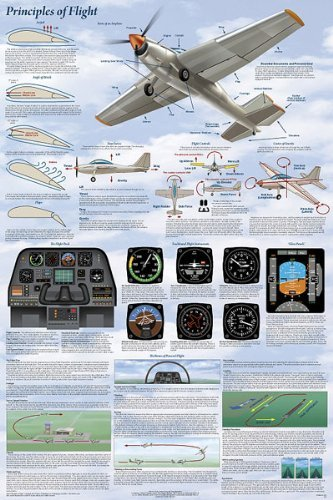 Cessna Instrument Panel - (24 x 36) Principles of Flight Poster