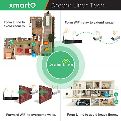 Reviews Summary + Pros/Cons - xmartO Audio Video Wireless