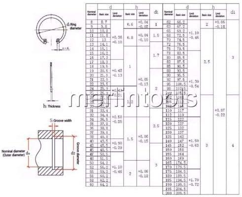 Ochoos 150Pcs 30 Kinds Stainless Steel Circlip Retaining Ring Snap Ring Assortment Kit