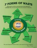 7 Forms of waste Lean Poster