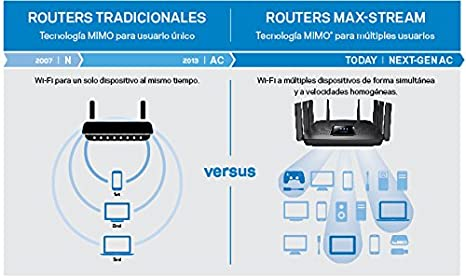 Wireless-N, 4 Puertos Fast Ethernet, 300 Mbps, Linksys Connect Router inal/ámbrico N300 Linksys E1200-EW Negro