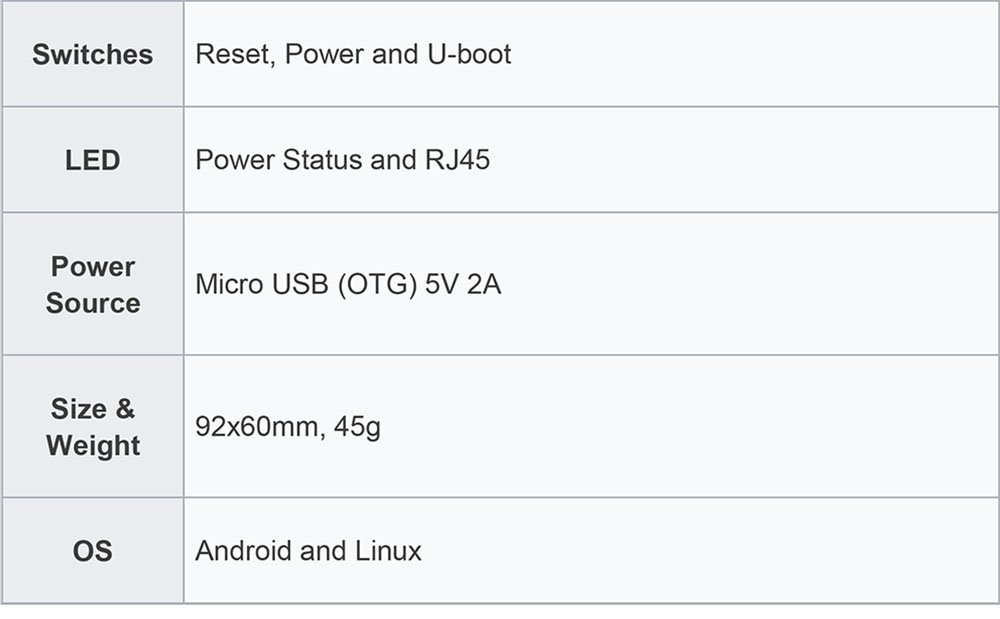 Banana Pi BPI M2 Berry Dual core Mali 400 MP2 GPU 1G LPDDR3 Open-source Development Board , Same Size as Raspberry Pi 3 by SmartFly Info (Image #9)