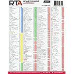 E.T.A.I – Revue Technique Automobile 424 – ALFA-ROMEO GIULIETTA II PHASE 1 – 2010 à 2013