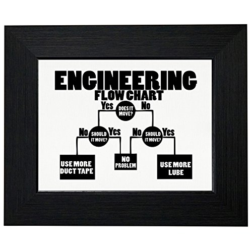 Engineering Flow Chart - Funny Lube or Tape Framed Print Poster Wall or Desk Mount Options (Engineering Wall Decor)